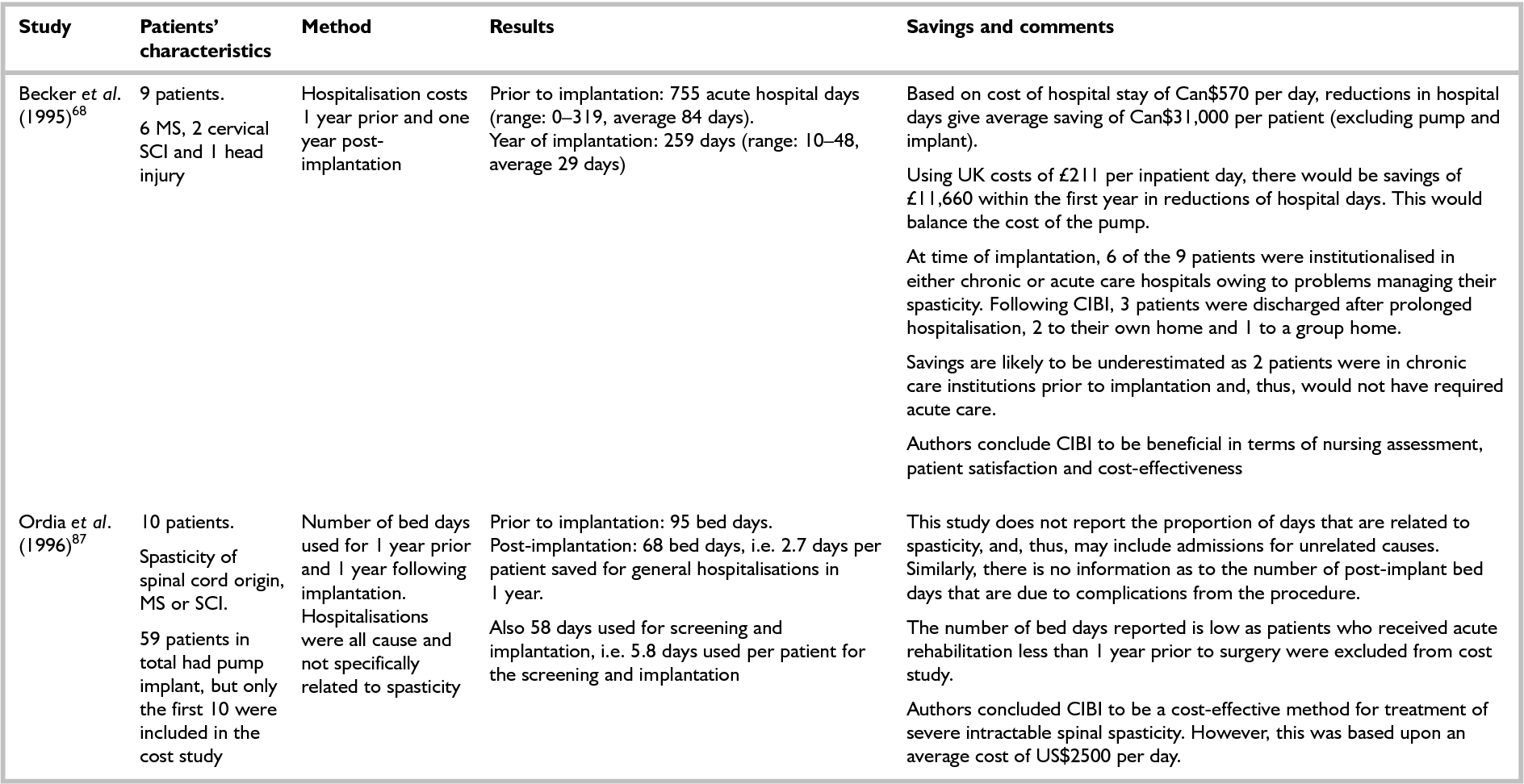 Table 21 from Treatments for spasticity and pain in multiple