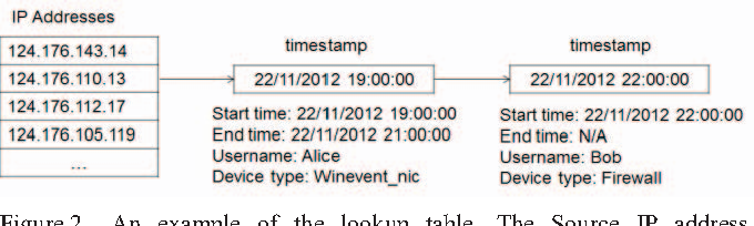 Figure 2 from IP2User -- Identifying the Username of an IP Address