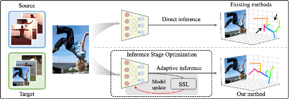 Figure 1 for Inference Stage Optimization for Cross-scenario 3D Human Pose Estimation