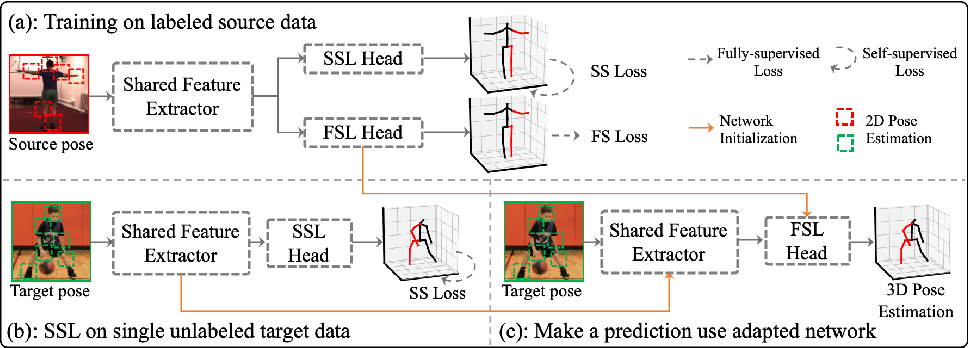 Figure 2 for Inference Stage Optimization for Cross-scenario 3D Human Pose Estimation