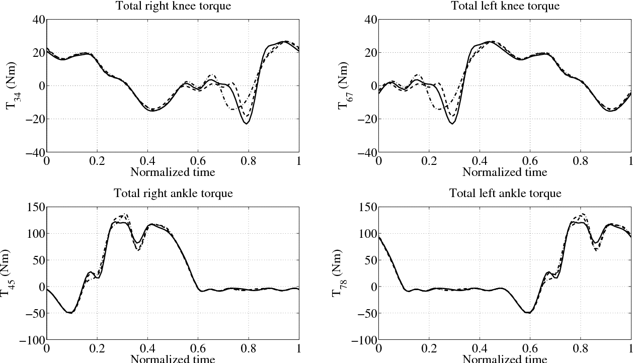 Dynamical analysis and design of active orthoses for spinal