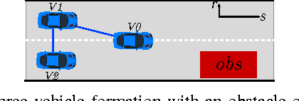 Figure 2 for A Distributed Model Predictive Control Framework for Road-Following Formation Control of Car-like Vehicles (Extended Version)