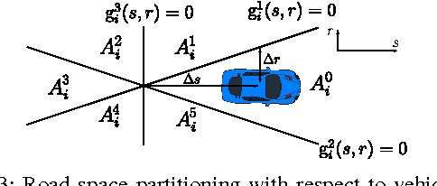Figure 3 for A Distributed Model Predictive Control Framework for Road-Following Formation Control of Car-like Vehicles (Extended Version)