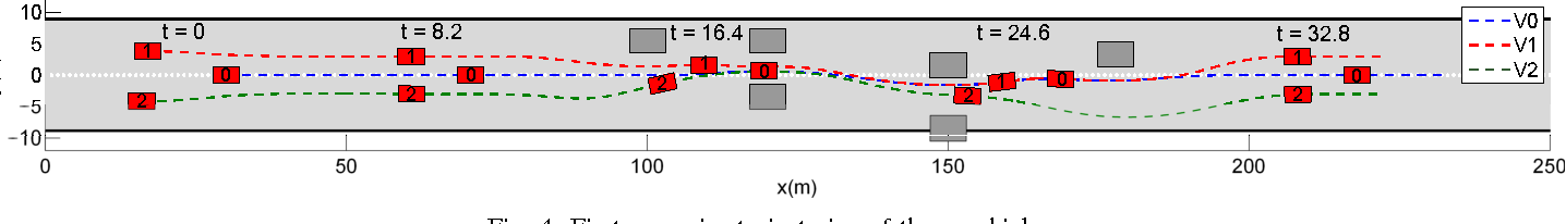 Figure 4 for A Distributed Model Predictive Control Framework for Road-Following Formation Control of Car-like Vehicles (Extended Version)