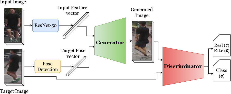 Figure 1 for A Robust Pose Transformational GAN for Pose Guided Person Image Synthesis