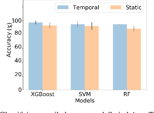 Figure 2 for gl2vec: Learning Feature Representation Using Graphlets for Directed Networks
