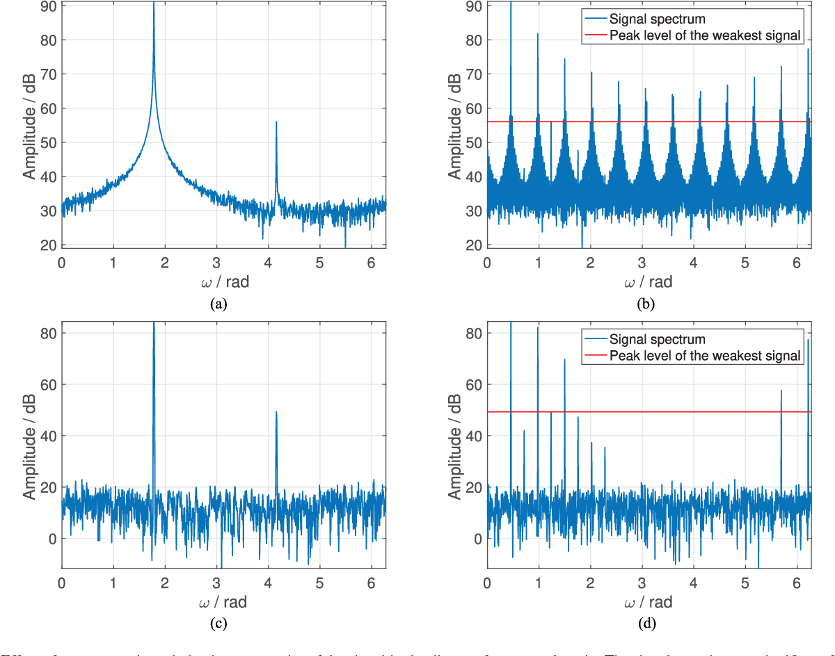 48a03ee9a4e97 Figure 1 from The Robust Sparse Fourier Transform (RSFT) and Its ...