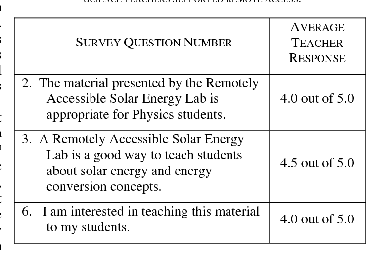 Remotely accessible solar energy laboratory for high school