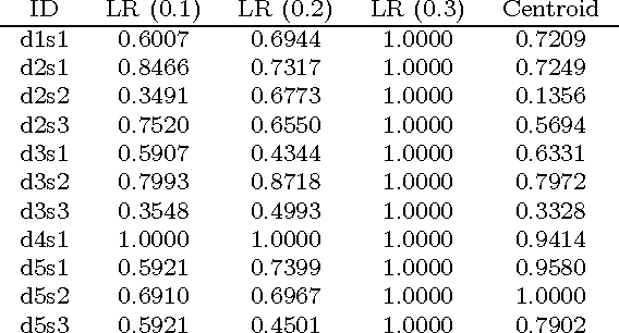 Figure 4 for LexRank: Graph-based Lexical Centrality as Salience in Text Summarization