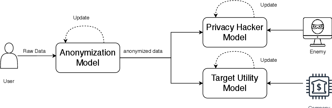 Figure 1 for PCAL: A Privacy-preserving Intelligent Credit Risk Modeling Framework Based on Adversarial Learning