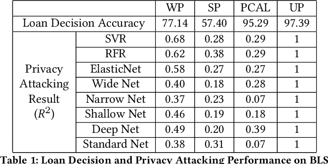 Figure 2 for PCAL: A Privacy-preserving Intelligent Credit Risk Modeling Framework Based on Adversarial Learning