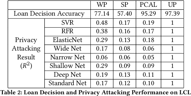 Figure 3 for PCAL: A Privacy-preserving Intelligent Credit Risk Modeling Framework Based on Adversarial Learning