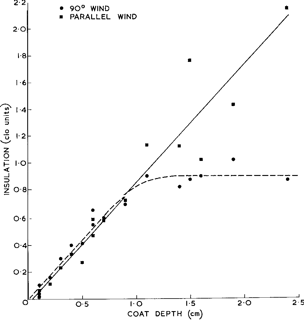 Figure 2 from Thermal insulation of cattle coats  - Semantic Scholar