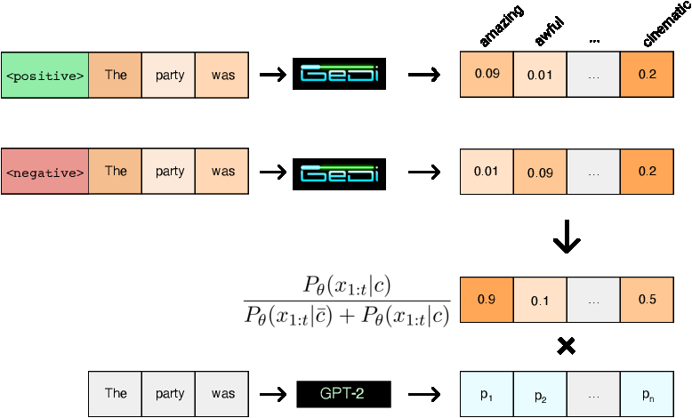 Figure 1 for GeDi: Generative Discriminator Guided Sequence Generation