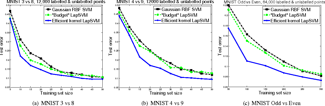 Figure 4 for Data-dependent kernels in nearly-linear time