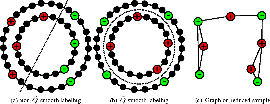 Figure 1 for Data-dependent kernels in nearly-linear time