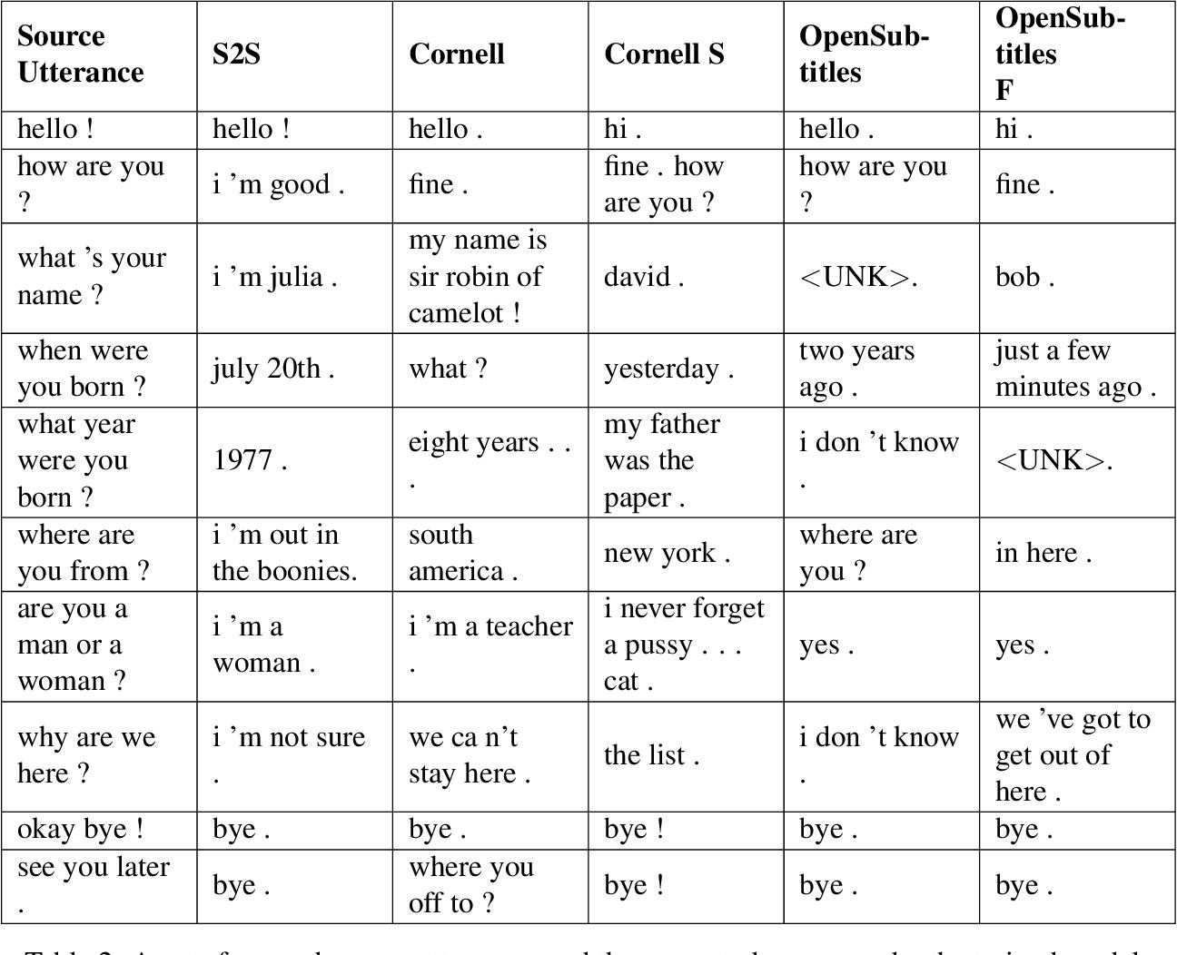 Figure 4 for Deep Learning Based Chatbot Models