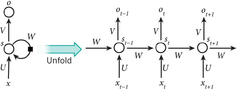 Figure 3 for Deep Learning Based Chatbot Models