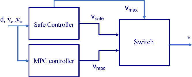 Figure 1 for A hybrid controller for safe and efficient collision avoidance control