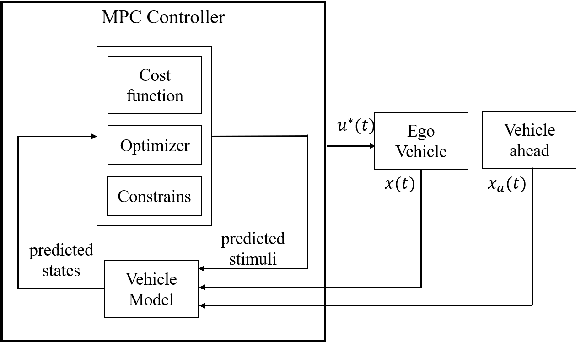 Figure 3 for A hybrid controller for safe and efficient collision avoidance control