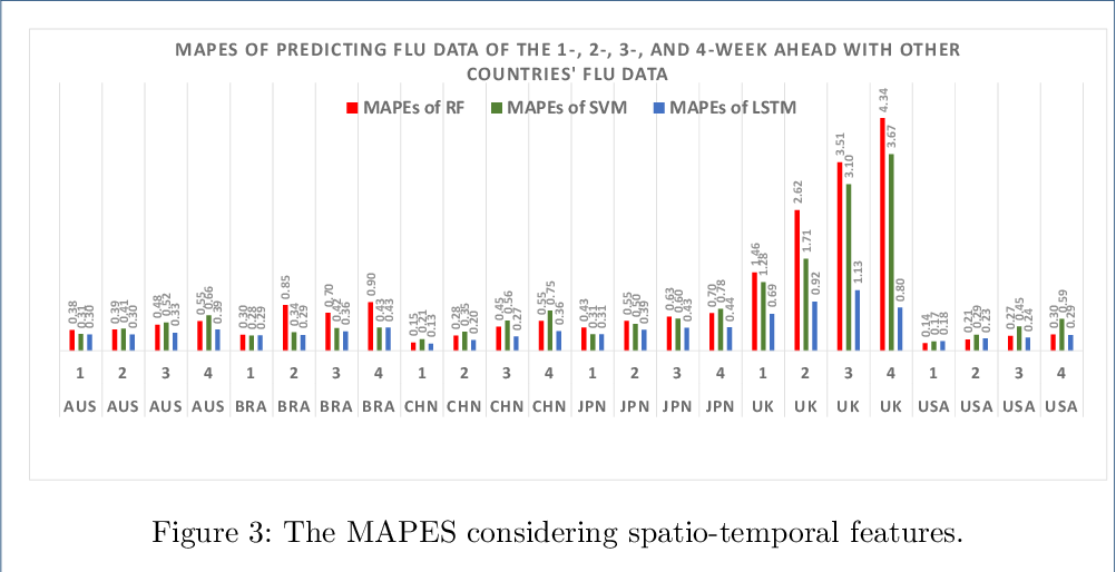 Figure 4 for Spatio-Temporal Multi-step Prediction of Influenza Outbreaks