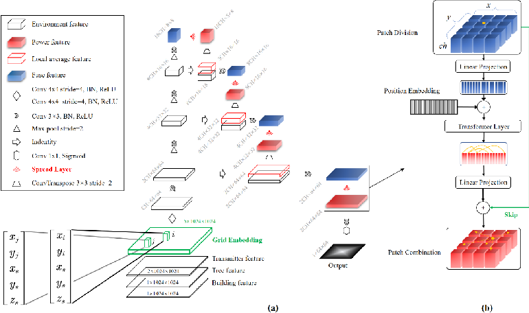 Figure 3 for RadioNet: Transformer based Radio Map Prediction Model For Dense Urban Environments