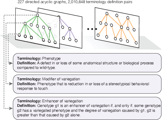 Figure 1 for Graphine: A Dataset for Graph-aware Terminology Definition Generation