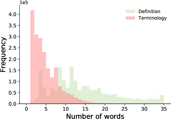 Figure 3 for Graphine: A Dataset for Graph-aware Terminology Definition Generation