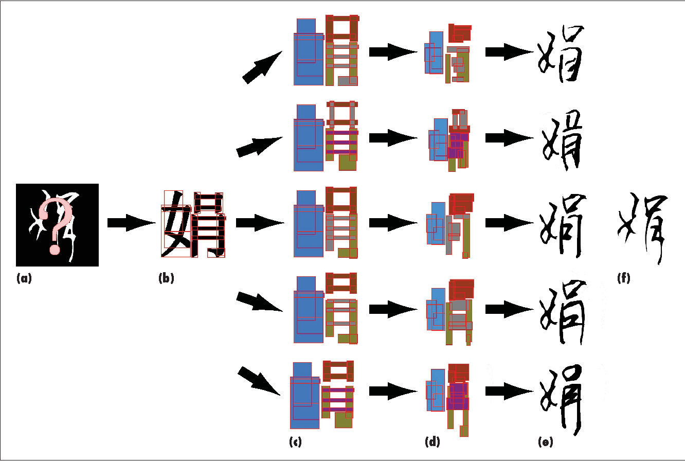 Figure 4 from Automatic Generation of Chinese Calligraphic Writings