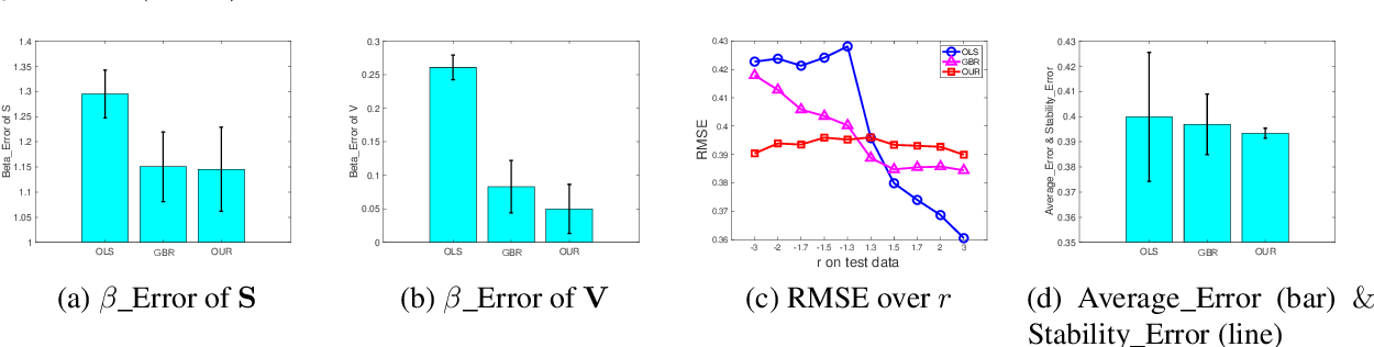Figure 3 for Balance-Subsampled Stable Prediction