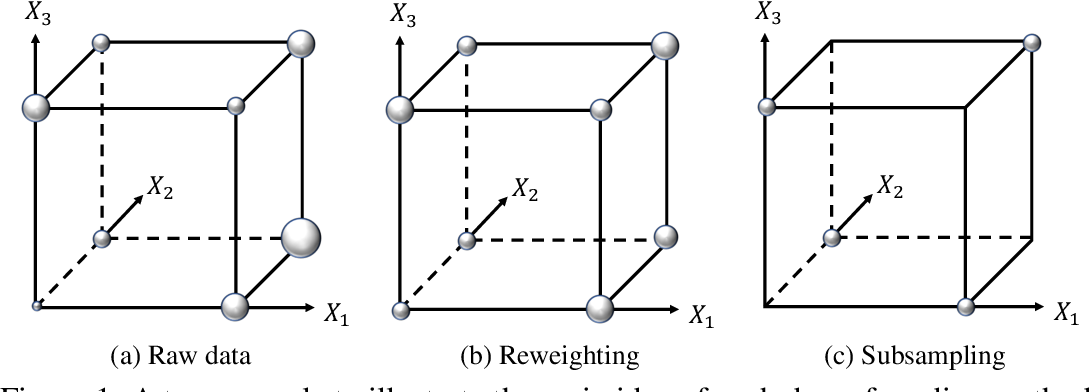 Figure 1 for Balance-Subsampled Stable Prediction