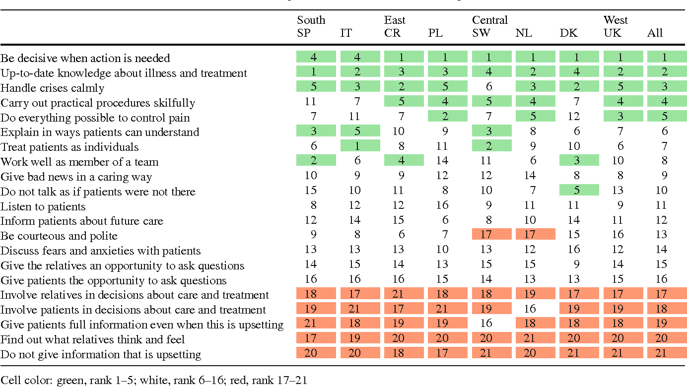 The views of patients and relatives of what makes a good