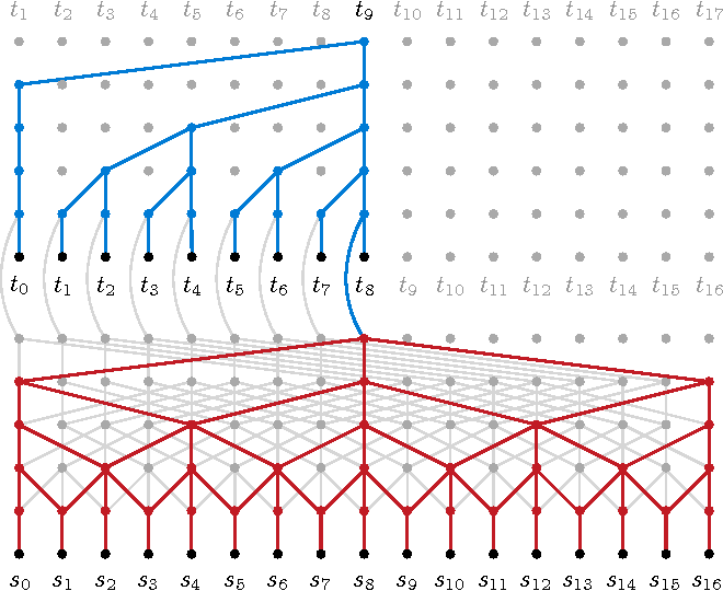 Figure 1 for Neural Machine Translation in Linear Time