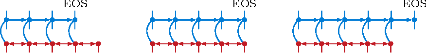 Figure 3 for Neural Machine Translation in Linear Time