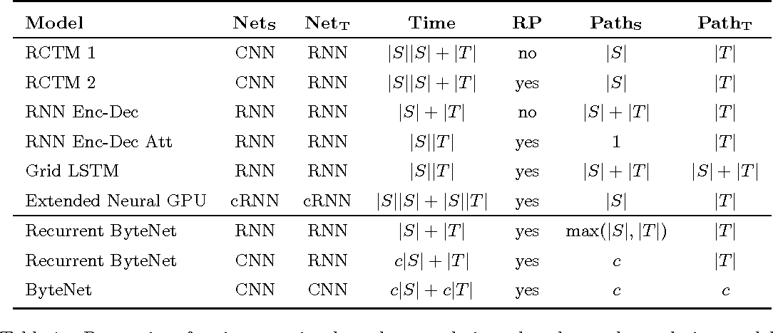 Figure 2 for Neural Machine Translation in Linear Time