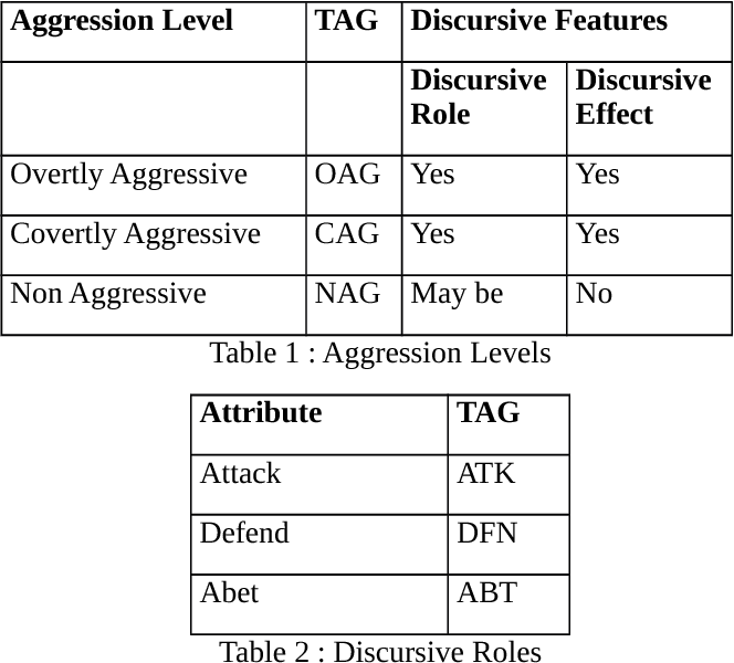 Figure 1 for Aggression-annotated Corpus of Hindi-English Code-mixed Data