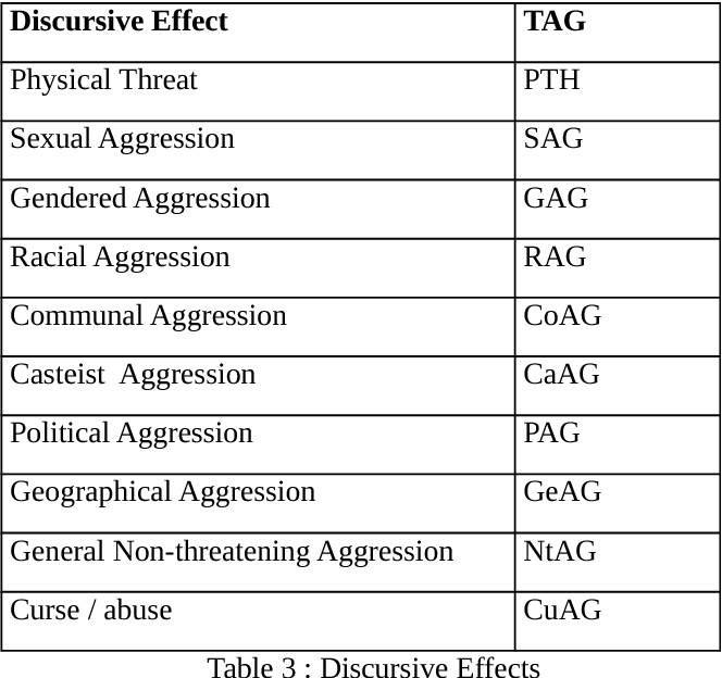 Figure 3 for Aggression-annotated Corpus of Hindi-English Code-mixed Data