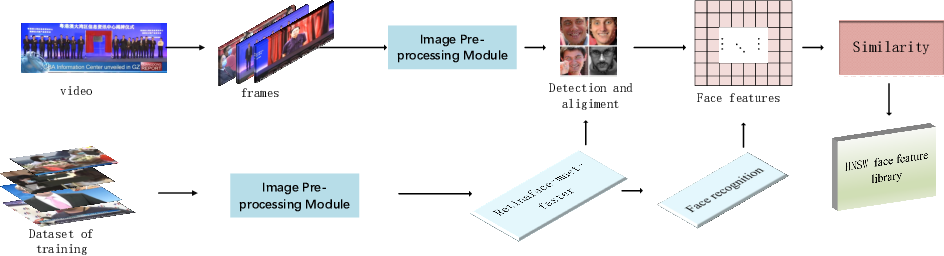 Figure 1 for Video Face Recognition System: RetinaFace-mnet-faster and Secondary Search