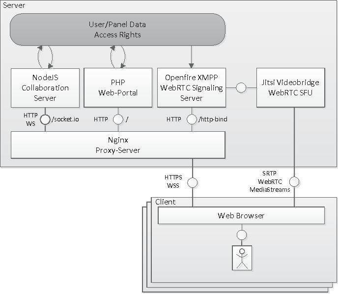 Full-body WebRTC video conferencing in a web-based real-time