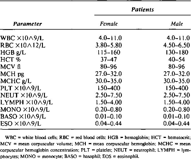 Table 1 from An evaluation of the Sysmex NE-8000 hematology analyzer