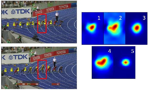 Figure 1 for Kernalised Multi-resolution Convnet for Visual Tracking