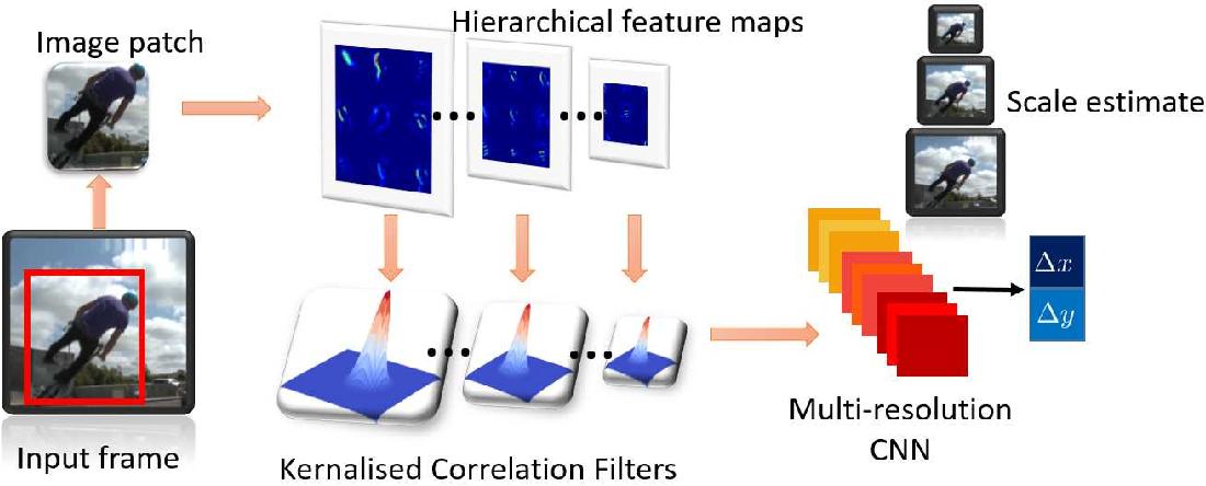 Figure 3 for Kernalised Multi-resolution Convnet for Visual Tracking