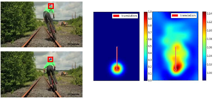 Figure 4 for Kernalised Multi-resolution Convnet for Visual Tracking