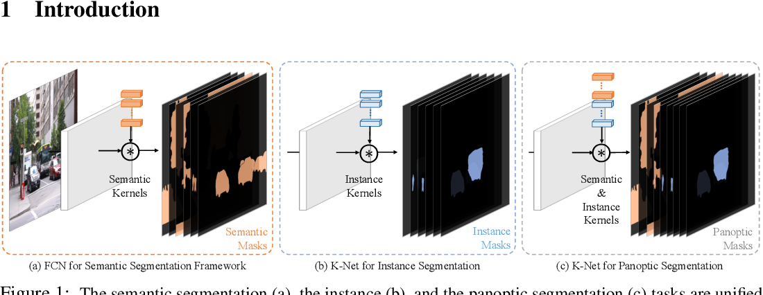 Figure 1 for K-Net: Towards Unified Image Segmentation
