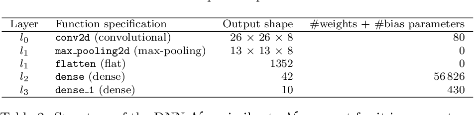 Figure 3 for Abstraction and Symbolic Execution of Deep Neural Networks with Bayesian Approximation of Hidden Features