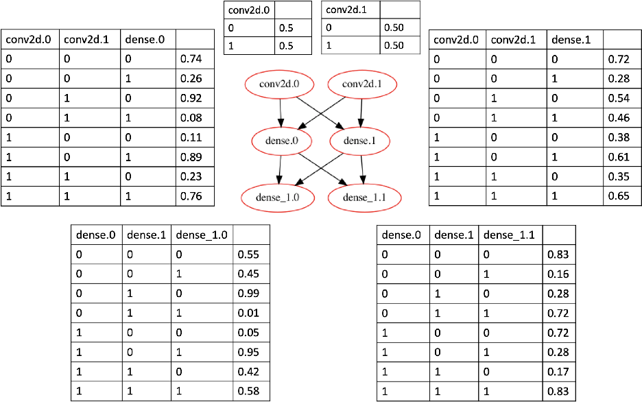 Figure 2 for Abstraction and Symbolic Execution of Deep Neural Networks with Bayesian Approximation of Hidden Features