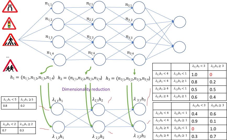Figure 4 for Abstraction and Symbolic Execution of Deep Neural Networks with Bayesian Approximation of Hidden Features