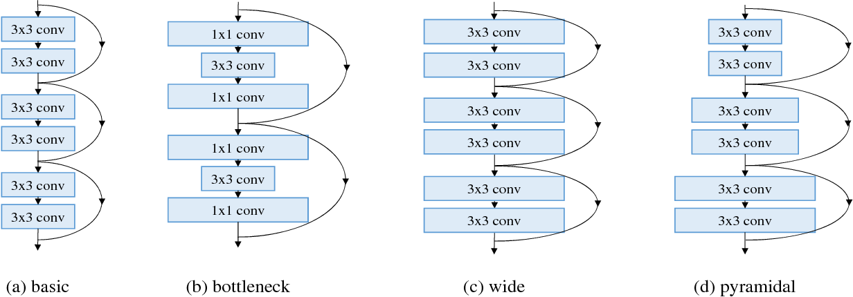 Figure 1 for Deep Pyramidal Residual Networks
