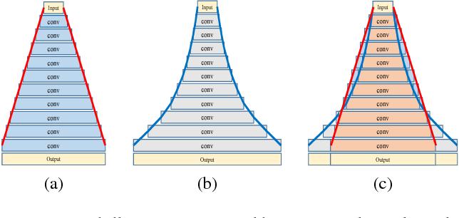Figure 3 for Deep Pyramidal Residual Networks