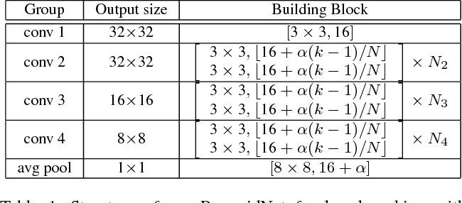 Figure 2 for Deep Pyramidal Residual Networks